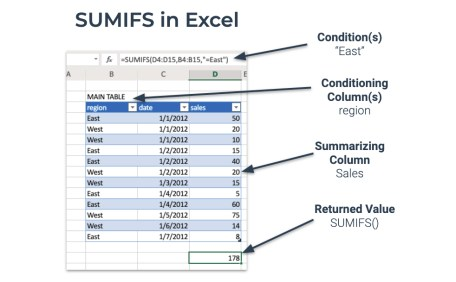 SUMIFS do Excel